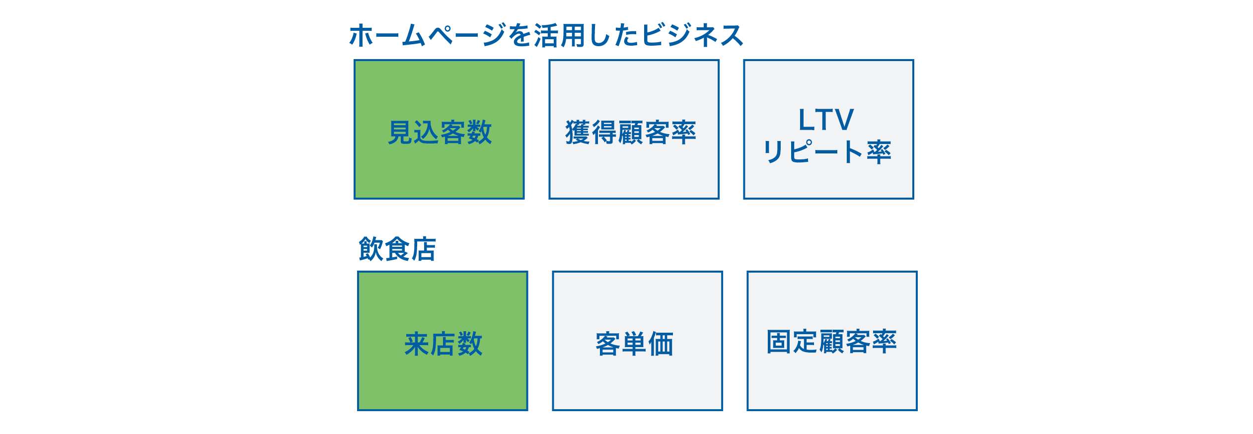 ホームページ活用KPI